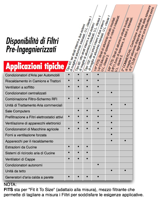 Prospetto All Aluminium Air Filters  FITS - Tabella Applicazioni Tipiche
