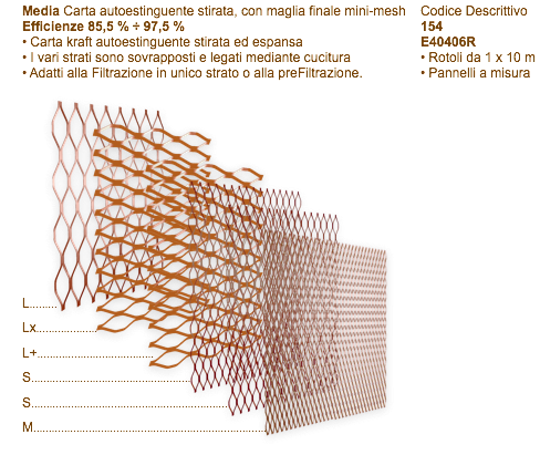 Multilayer Filters Standard