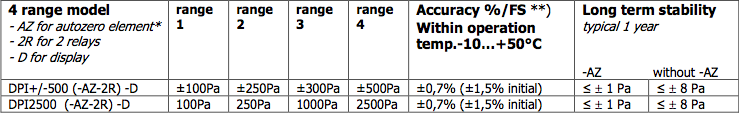DPI Ranges Table